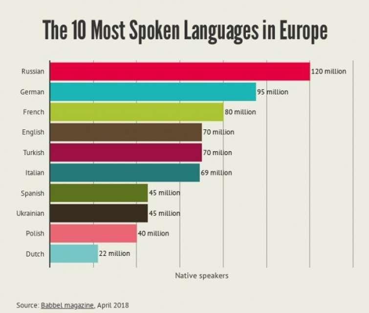 Українська мова стала восьмою серед найуживаніших в Європі