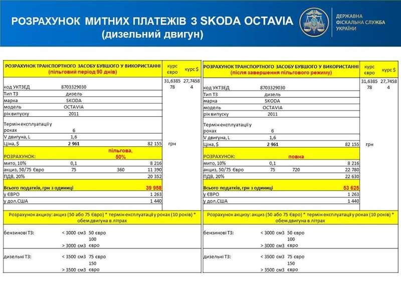 Перша пішла:в Україні розмитнили автівку на іноземній реєстрації