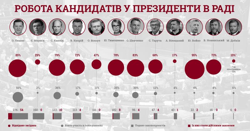 КВУ назвав прогульників та нероб серед кандидатів у президенти