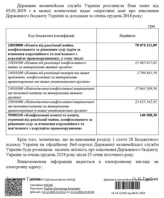 Минулого року в українських корупціонерів конфіскували всього 5 тисяч доларів