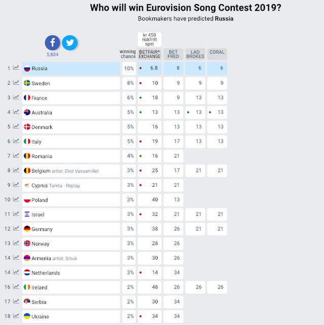 Букмекери назвали фаворитів на Євробаченні-2019